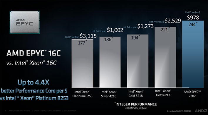 AMD EPYC Performance Core Per Dollar Slide