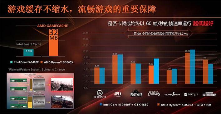 AMD Ryzen 5 3500X Benchmarks