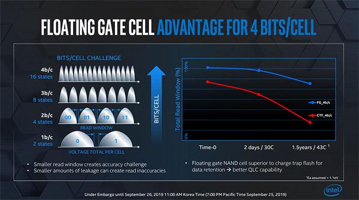 Intel Optane Floating Gate