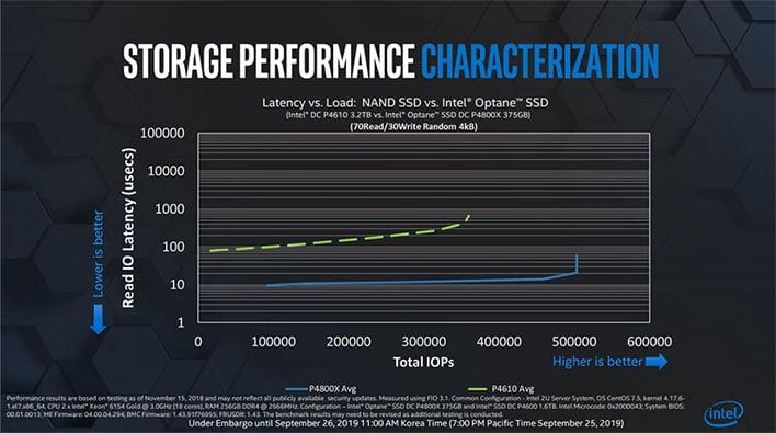 Intel Optane Performance