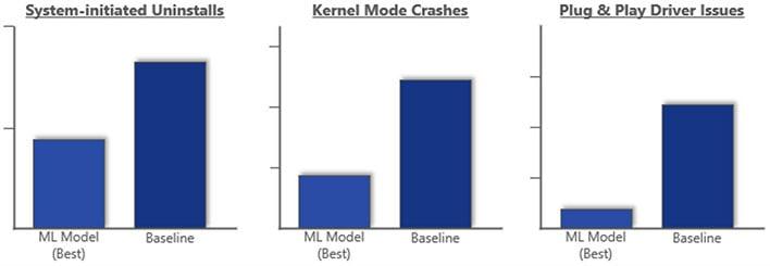 Windows 10 Machine Learning Graph