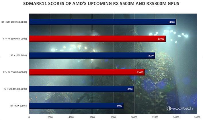 Radeon RX 5500M Benchmarks