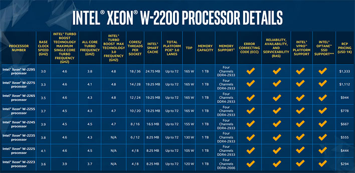 Intel Xeon W-2200 Series Models