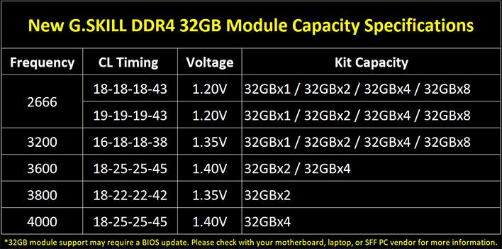 G.Skill 32GB DDR4 RAM Kits And Timings