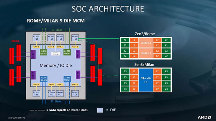 AMD Zen 3 Cache