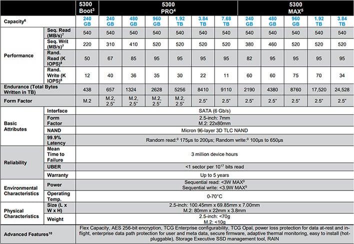 Micron 5300 SATA SSD Specs