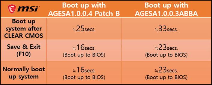 MSI AGESA Boot Times