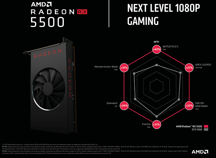 AMD Radeon RX 5500 Vs GeForce GTX 1650
