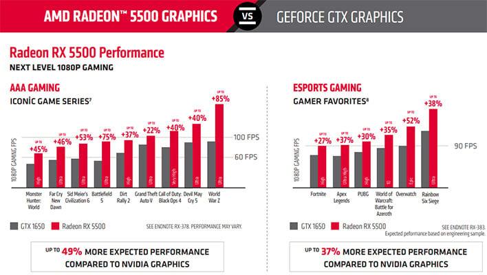 AMD Radeon RX 5500 vs GeForce GTX 1650 Graph