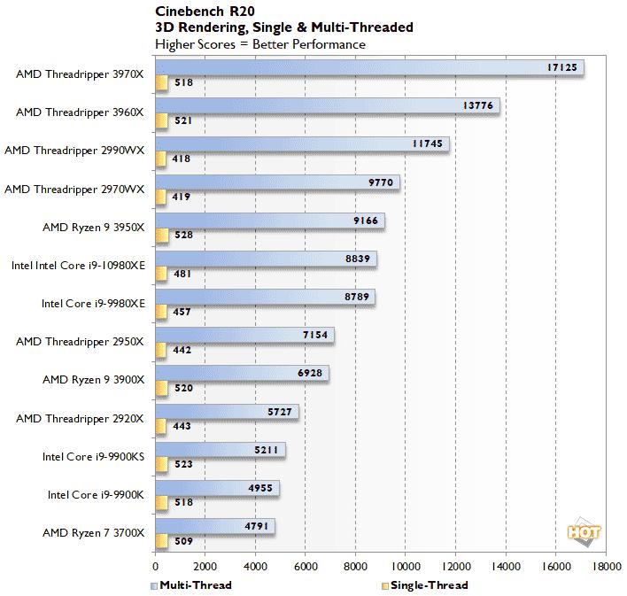 AMD vs Intel HEDT Cinebench