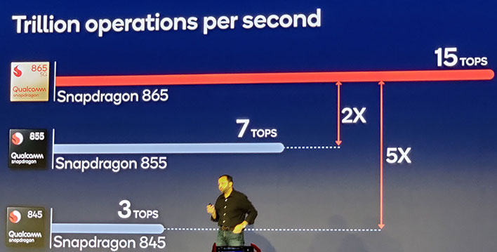 Snapdragon 865 Performance