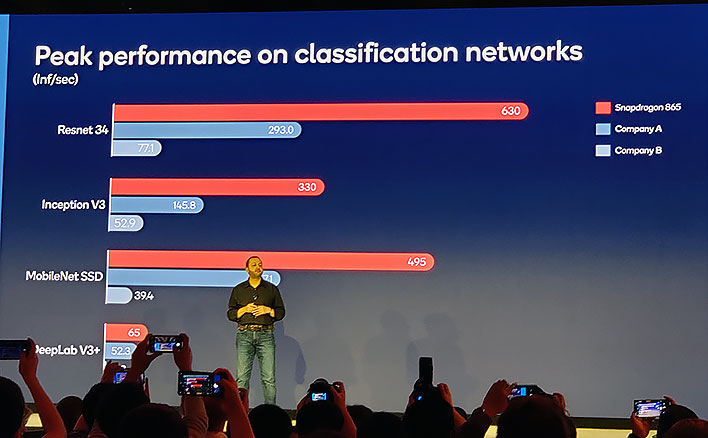 Snapdragon 865 machine learning performance