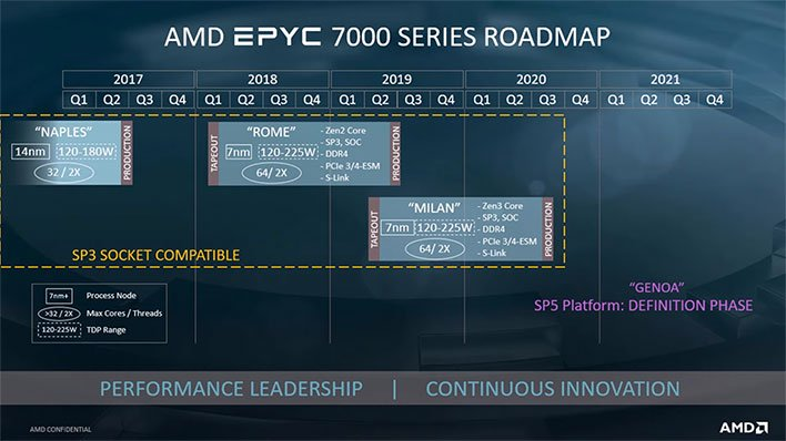 amd epyc roadmap
