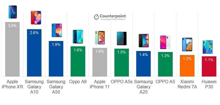 iphone xr chart