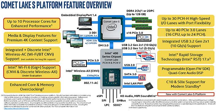 Intel Comet Lake Platform