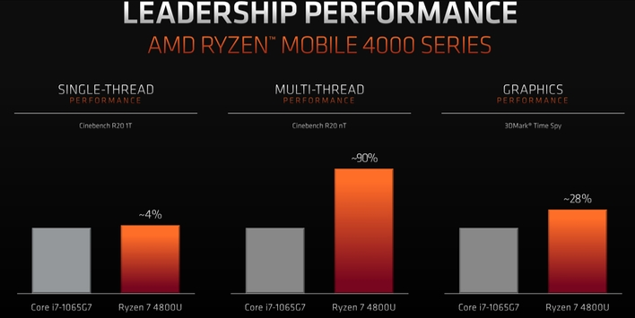 ryzen 4000 leadership