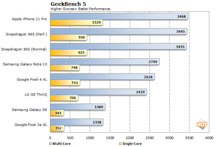 Geekbench 5 Scores