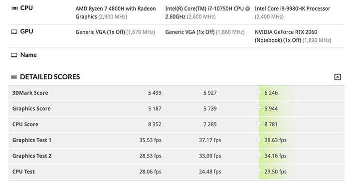 Amd Ryzen 7 4800h Benchmarks Reveal Desktop Class Performance Punch For Laptops Hothardware