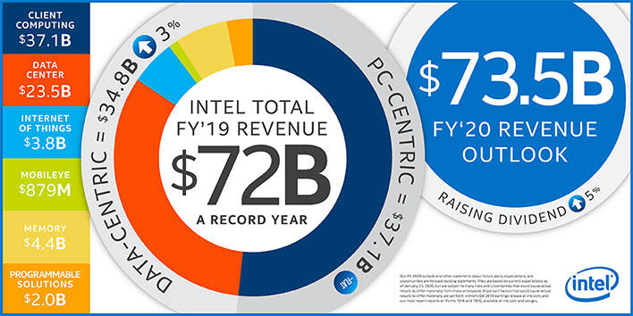 Intel Infographic For Q4 2019
