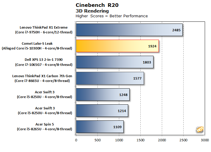 Cinebench R20 Scores with Leaked Core i5-10300H