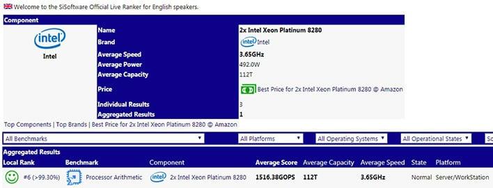 Dual Socket Intel Xeon Sandra score