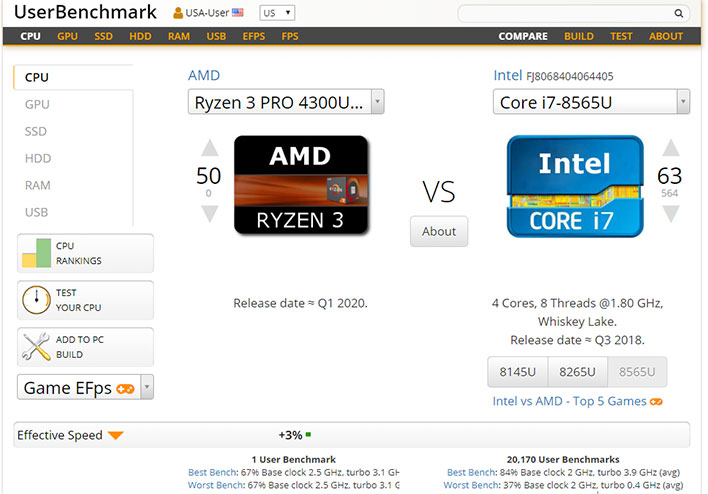 AMD Ryzen 3 Pro 4300U UserBenchmark Compared With Intel Core i7-8565U