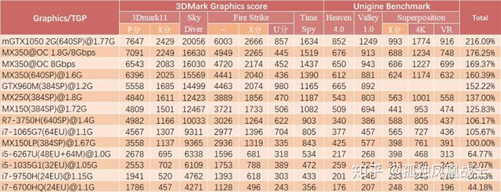 NVIDIA GeForce MX350 Performance Chart