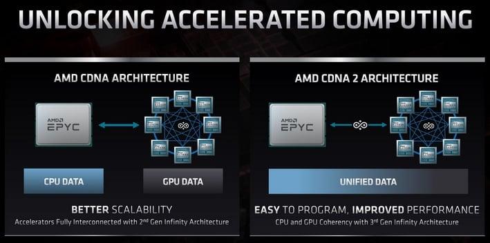 Amd Reveals Rdna 2 And Cdna Gpu Architecures Zen Cpu Roadmap Details At Financial Analyst Day Hothardware