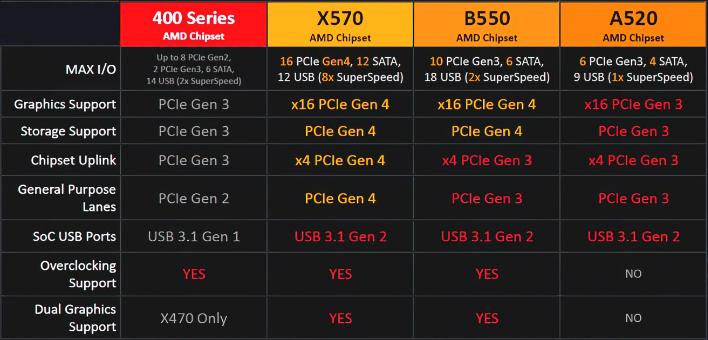 Amd Ryzen 4000 Zen 2 Desktop Cpu With Integrated Radeon Gpu And B550 Motherboard Leaks Hothardware