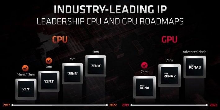 Amd Ryzen 4000 Zen 3 Desktop Cpus Radeon Rdna 2 Navi 2x Gpus Rumored For October Debut Hothardware