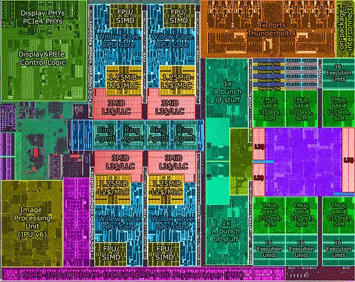 Intel Tiger Lake Die