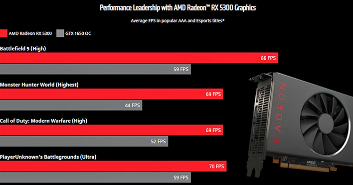 Amd Quietly Outs Radeon Rx 5300 Navi 14 Cards Ahead Of Critical Big Navi Launch Hothardware