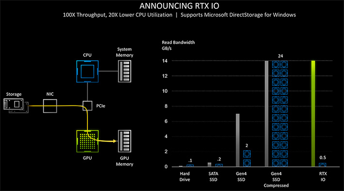 Key Take Aways From Nvidia S Geforce Rtx 30 Ampere Deep Dive Reddit Q A Hothardware