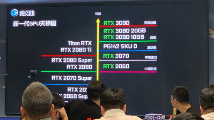 Nvidia Geforce Rtx 3060 Ti With Ga106 Gpu Could Follow Rtx 3070 Launch Hothardware