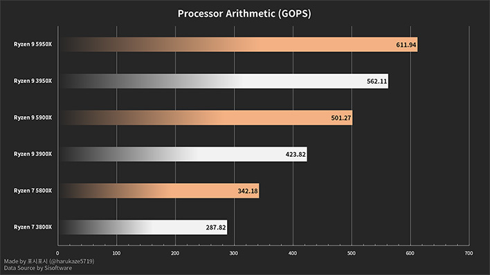 Ryzen 5000 series SANDRA processor arithmetic