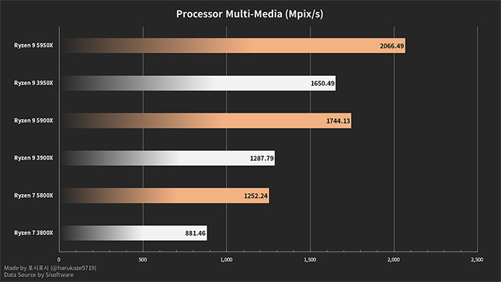 Ryzen 5000 SANDRA Multi-Media