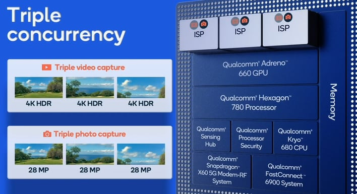 Qualcomm Triple ISP