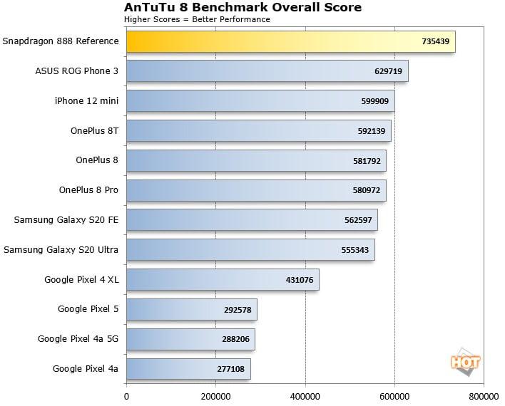 Snapdragon 888 AnTuTu vs iPhone12