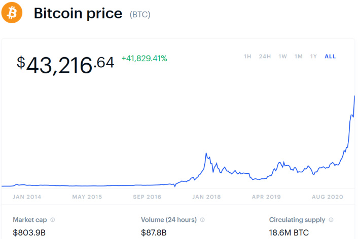 bitcoin price all time