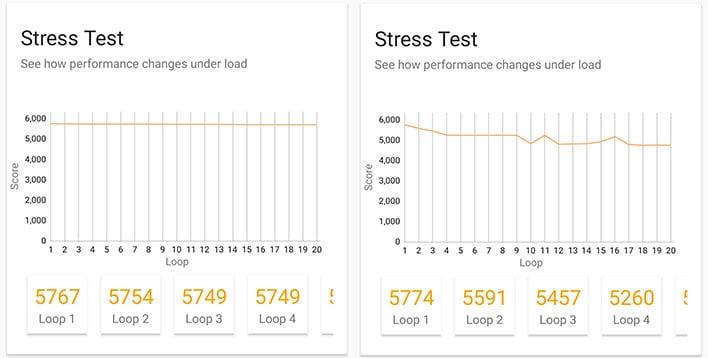 asus horn phone 5 thermal performance 3dmark wildlife test stress test
