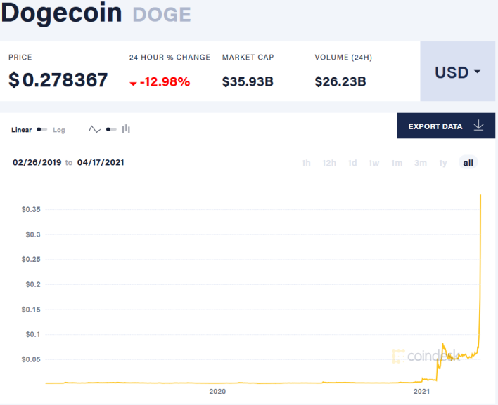 Why DogeCoin Is Barking Up In The World's Top Dog ...
