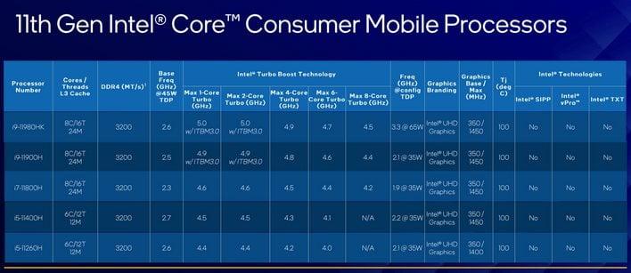 Intel 11e generatie processors