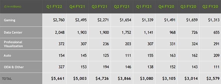 NVIDIA Quarterly Revenue Trend