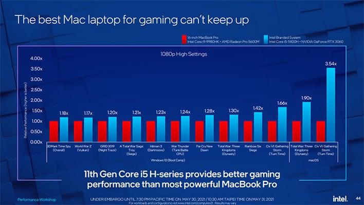 Diapositive Intel Computex sur les performances