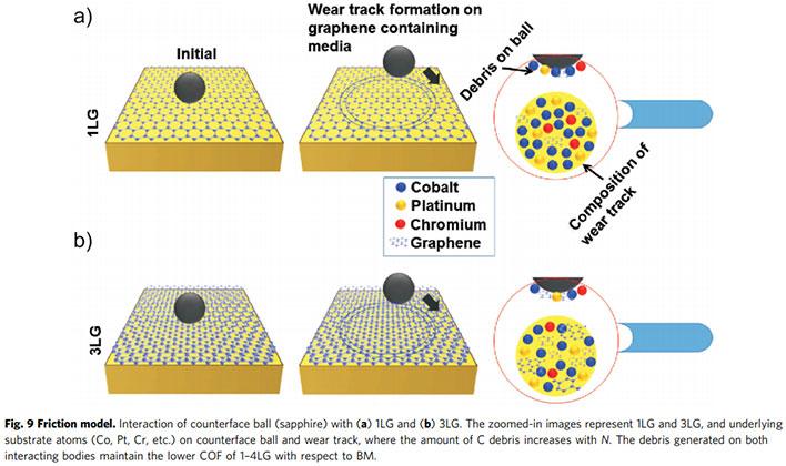 HDD Graphene Coating