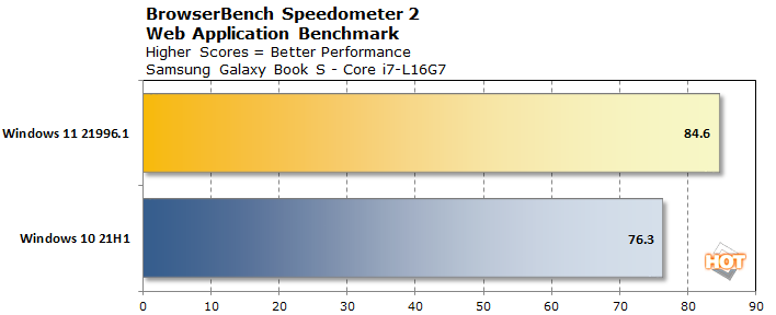 chart browserbench speedometer lakefield win11