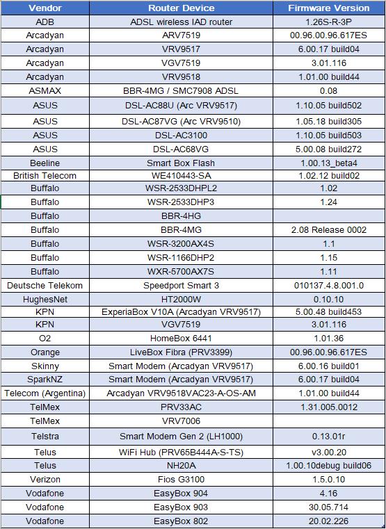 tabla de enrutadores posiblemente afectados en botnet