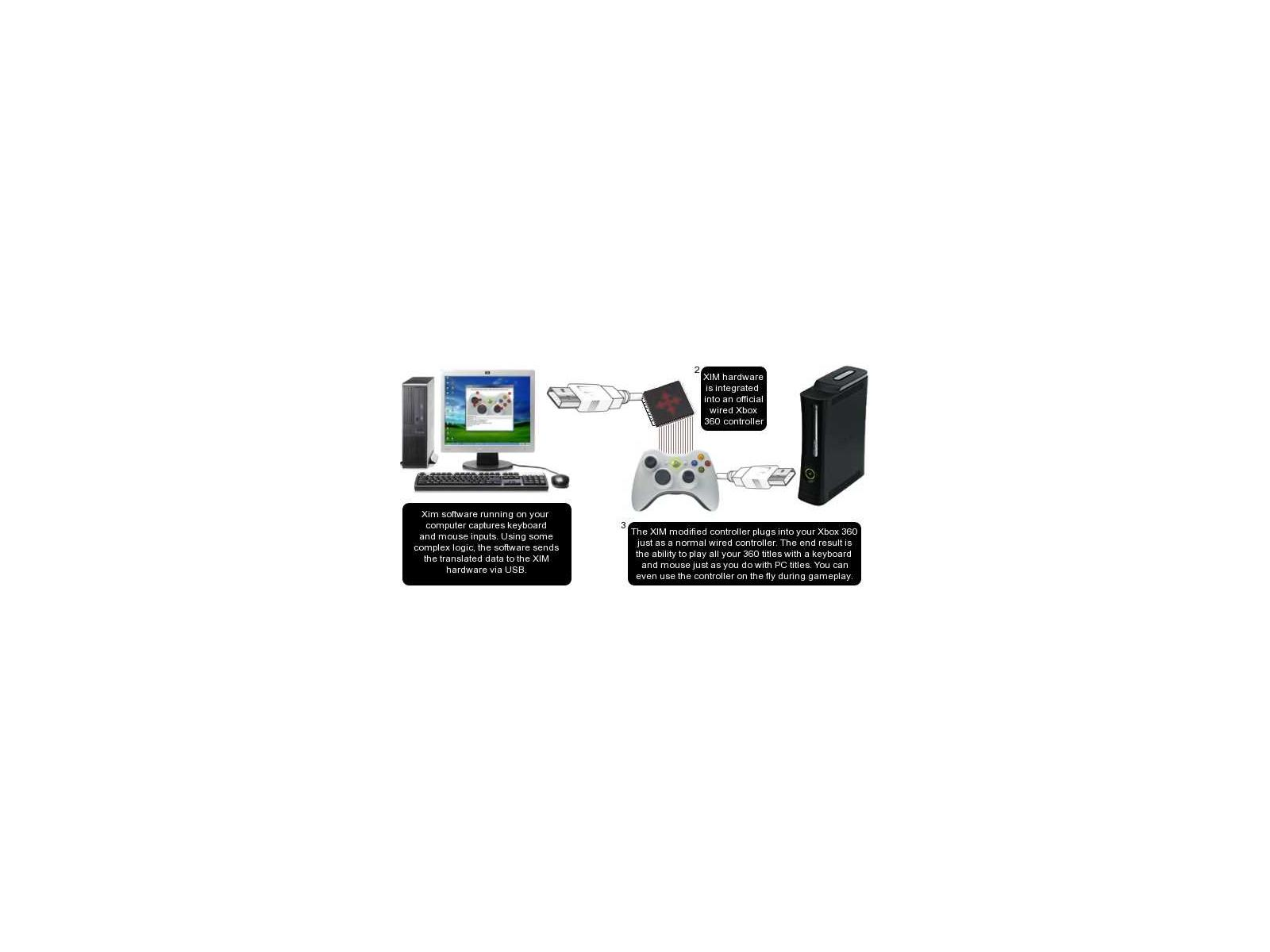 XIM360 to Bring Keyboard / Mouse to Xbox360 | HotHardware