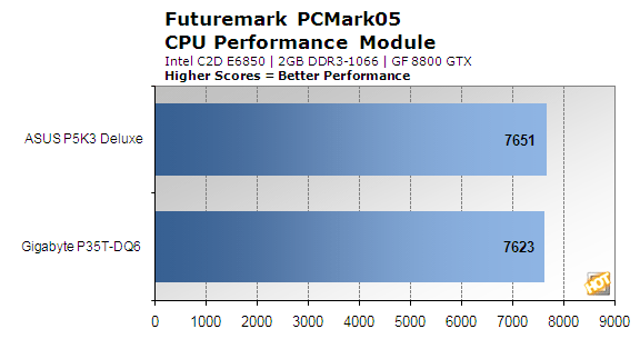 P35_Comparison_PCMark05_CPU.png