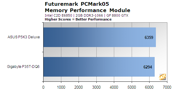 P35_Comparison_PCMark05_Mem.png